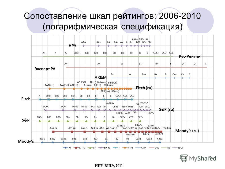 21 Сопоставление шкал рейтингов: 2006-2010 (логарифмическая спецификация) Moodys S&P Fitch Fitch (ru) Moodys (ru) S&P (ru) Рус-Рейтинг Эксперт РА AK&M НРА НИУ ВШЭ, 2011