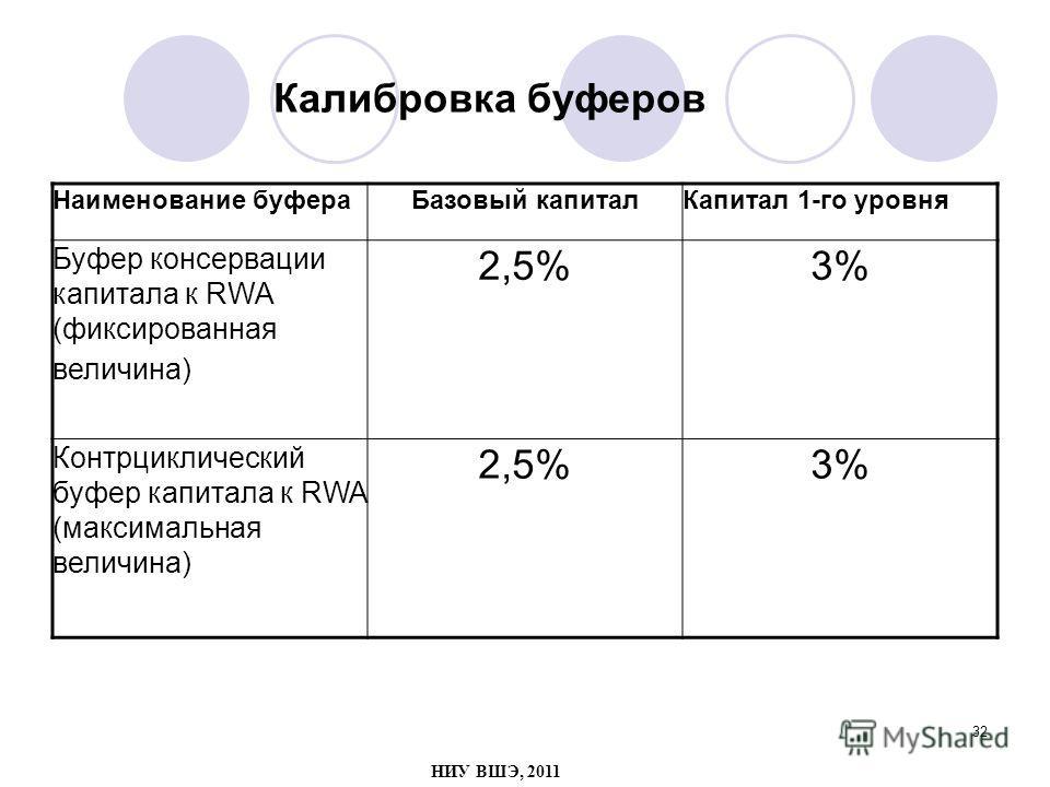 32 Калибровка буферов Наименование буфераБазовый капиталКапитал 1-го уровня Буфер консервации капитала к RWA (фиксированная величина) 2,5%3% Контрциклический буфер капитала к RWA (максимальная величина) 2,5%3% НИУ ВШЭ, 2011