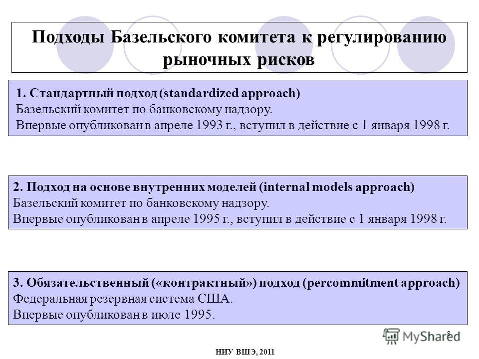 8 Подходы Базельского комитета к регулированию рыночных рисков 1. Стандартный подход (standardized approach) Базельский комитет по банковскому надзору. Впервые опубликован в апреле 1993 г., вступил в действие с 1 января 1998 г. 2. Подход на основе вн