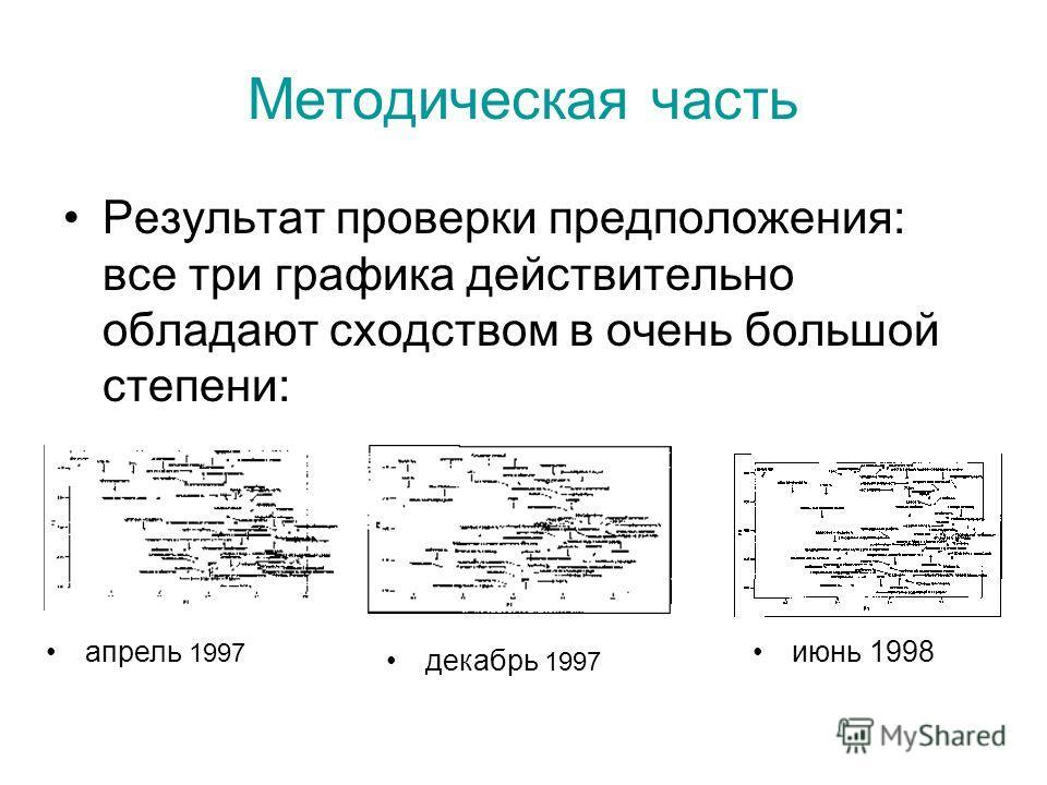 Методическая часть Результат проверки предположения: все три графика действительно обладают сходством в очень большой степени: июнь 1998апрель 1997 декабрь 1997