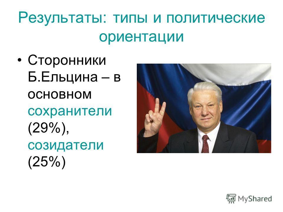 Результаты: типы и политические ориентации Сторонники Б.Ельцина – в основном сохранители (29%), созидатели (25%)