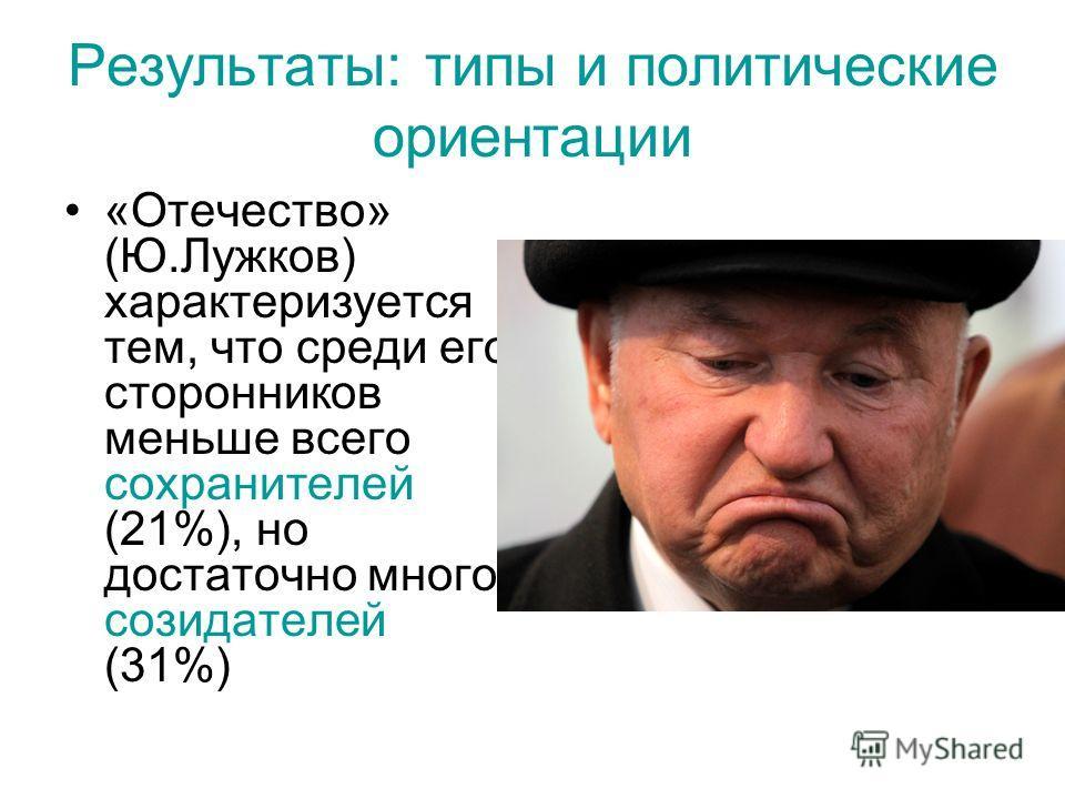 Результаты: типы и политические ориентации «Отечество» (Ю.Лужков) характеризуется тем, что среди его сторонников меньше всего сохранителей (21%), но достаточно много созидателей (31%)