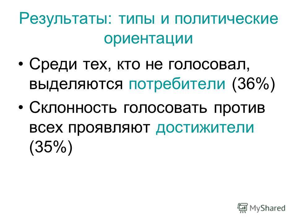 Результаты: типы и политические ориентации Среди тех, кто не голосовал, выделяются потребители (36%) Склонность голосовать против всех проявляют достижители (35%)