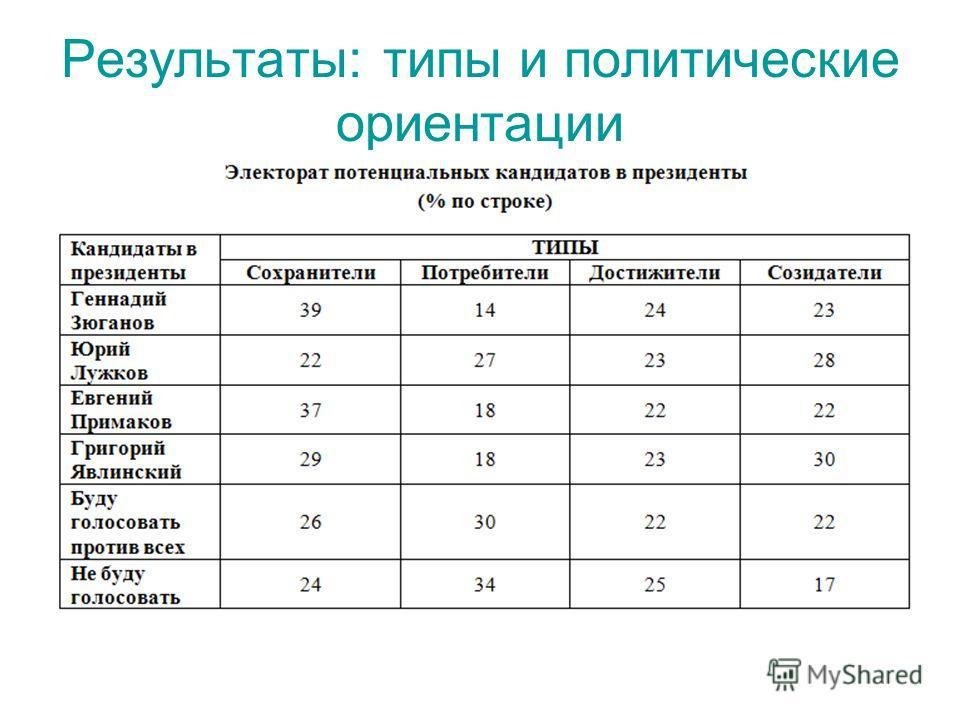 Результаты: типы и политические ориентации