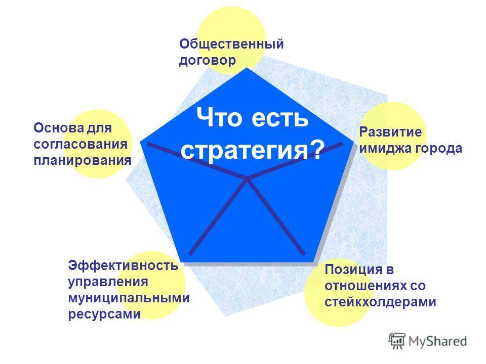 Что есть стратегия? Общественный договор Основа для согласования планирования Эффективность управления муниципальными ресурсами Позиция в отношениях со стейкхолдерами Развитие имиджа города