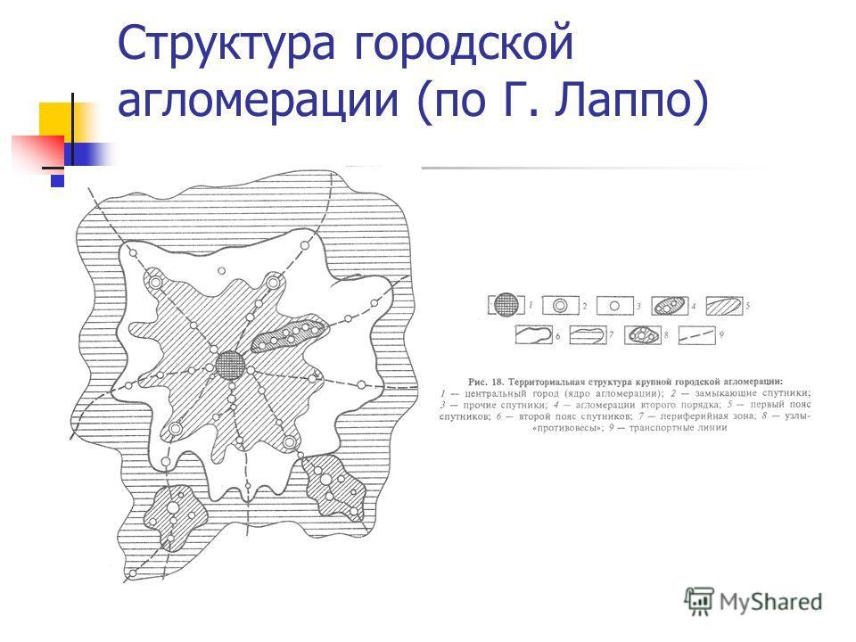 Структура городской агломерации (по Г. Лаппо)