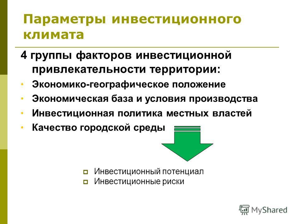 Параметры инвестиционного климата Инвестиционный потенциал Инвестиционные риски 4 группы факторов инвестиционной привлекательности территории: Экономико-географическое положение Экономическая база и условия производства Инвестиционная политика местны