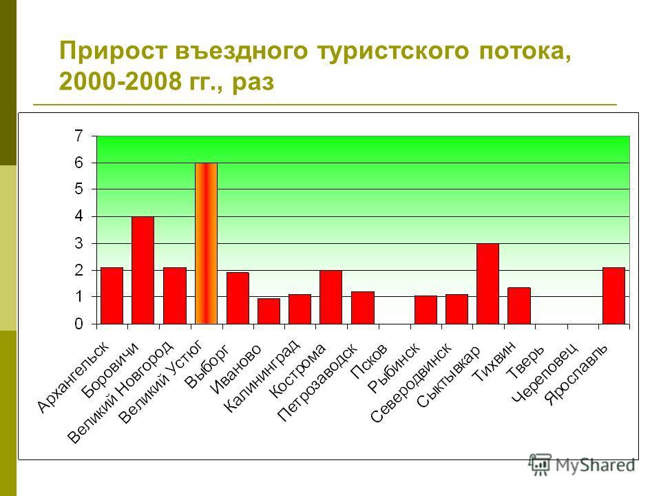 Прирост въездного туристского потока, 2000-2008 гг., раз