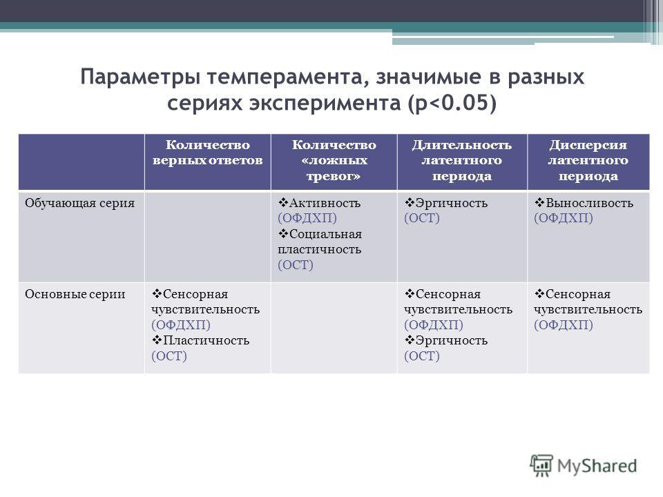 Параметры темперамента, значимые в разных сериях эксперимента (p