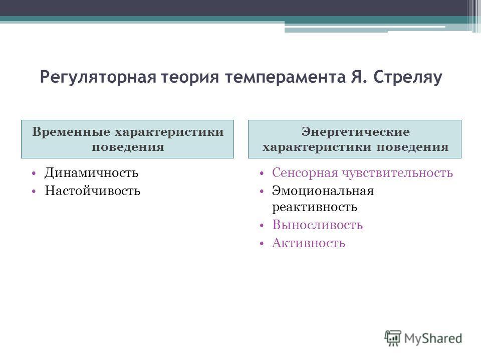 Регуляторная теория темперамента Я. Стреляу Временные характеристики поведения Энергетические характеристики поведения Динамичность Настойчивость Сенсорная чувствительность Эмоциональная реактивность Выносливость Активность