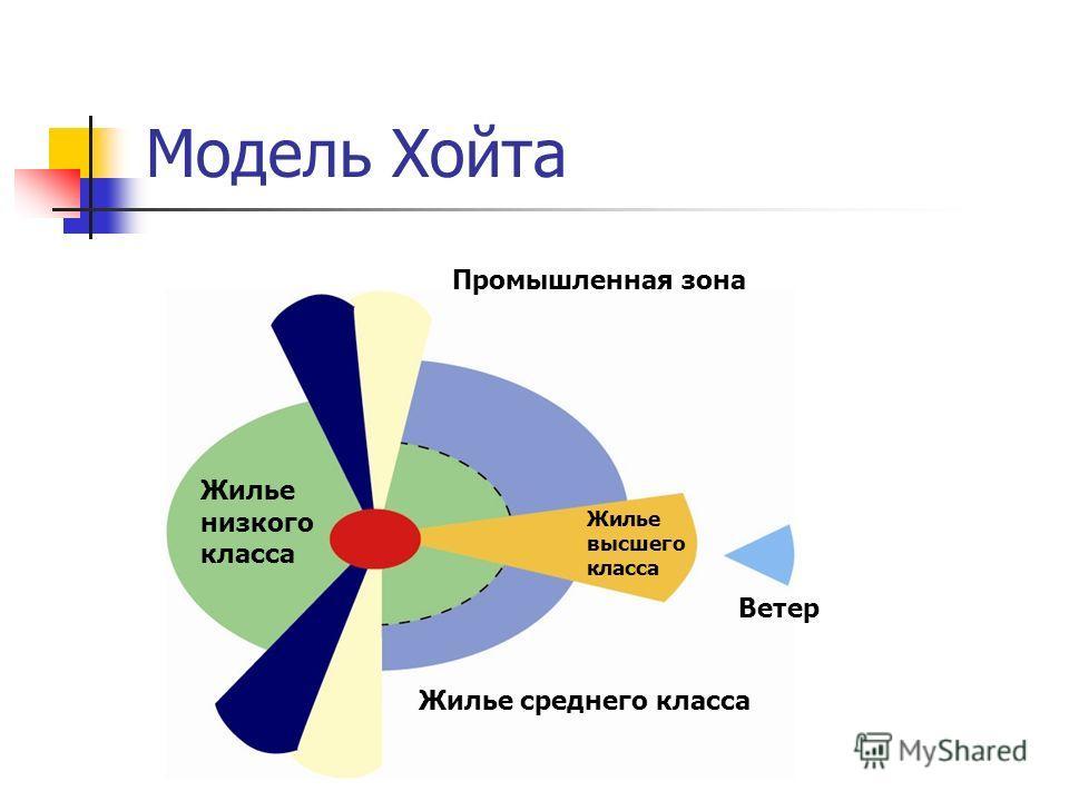Модель Хойта Ветер Жилье среднего класса Промышленная зона Жилье низкого класса Жилье высшего класса