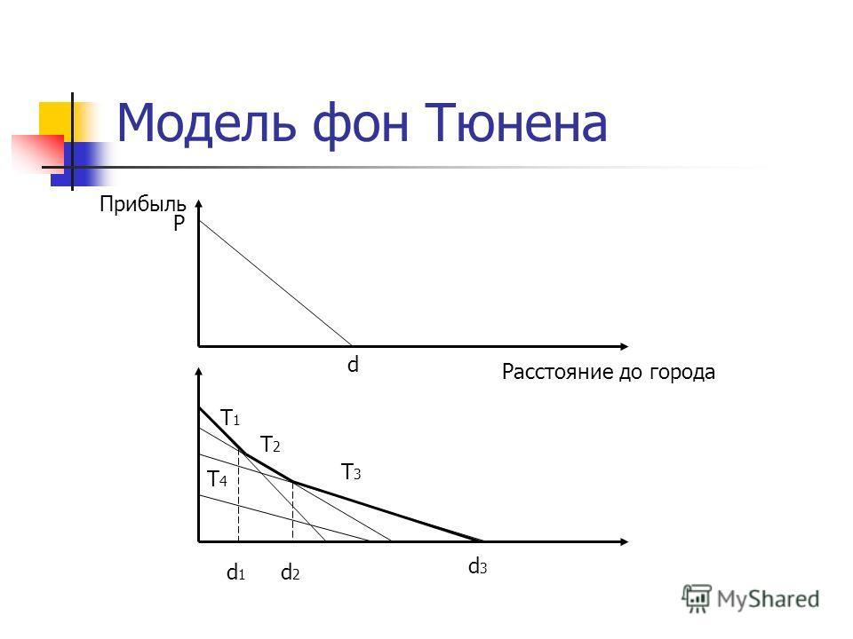 Модель фон Тюнена Расстояние до города Прибыль d P T1T1 T2T2 T3T3 d1d1 d2d2 d3d3 T4T4