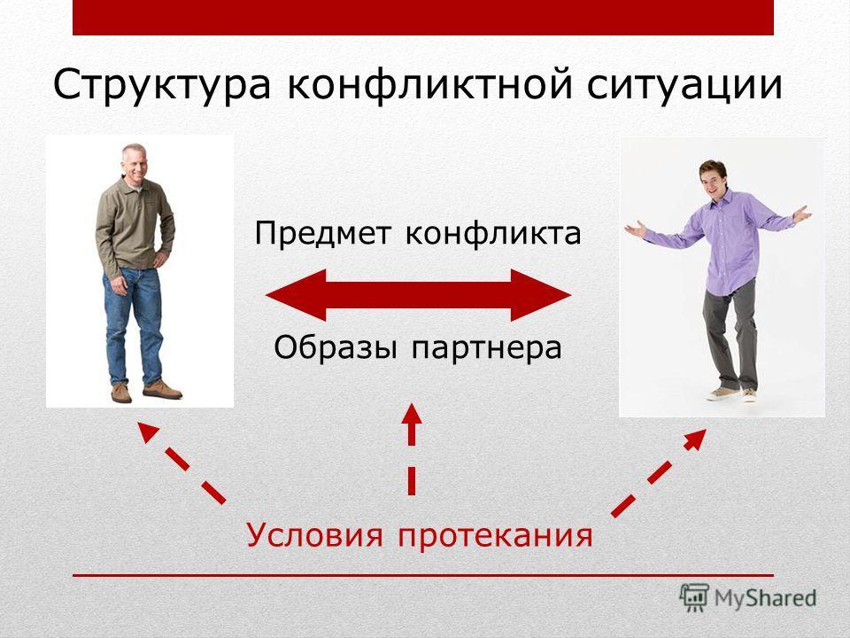 Структура конфликтной ситуации Предмет конфликта Образы партнера Условия протекания