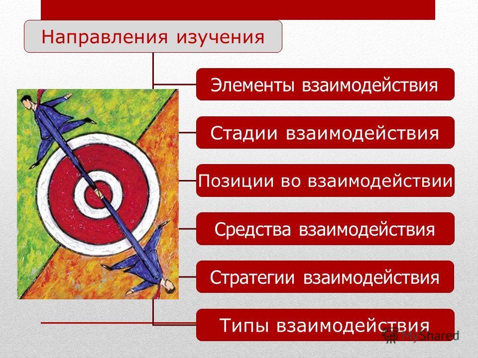 Направления изучения Элементы взаимодействия Стадии взаимодействия Позиции во взаимодействии Средства взаимодействия Стратегии взаимодействия Типы взаимодействия