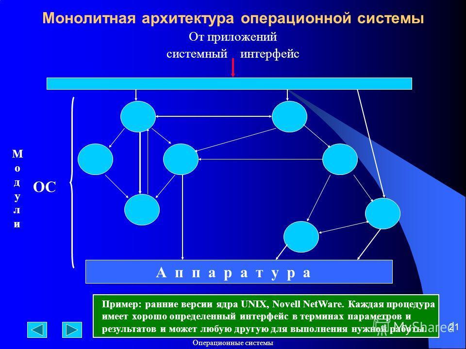 Операционные системы 21 Монолитная архитектура операционной системы От приложений системный интерфейс А п п а р а т у р а МодулиМодули ОС Пример: ранние версии ядра UNIX, Novell NetWare. Каждая процедура имеет хорошо определенный интерфейс в терминах