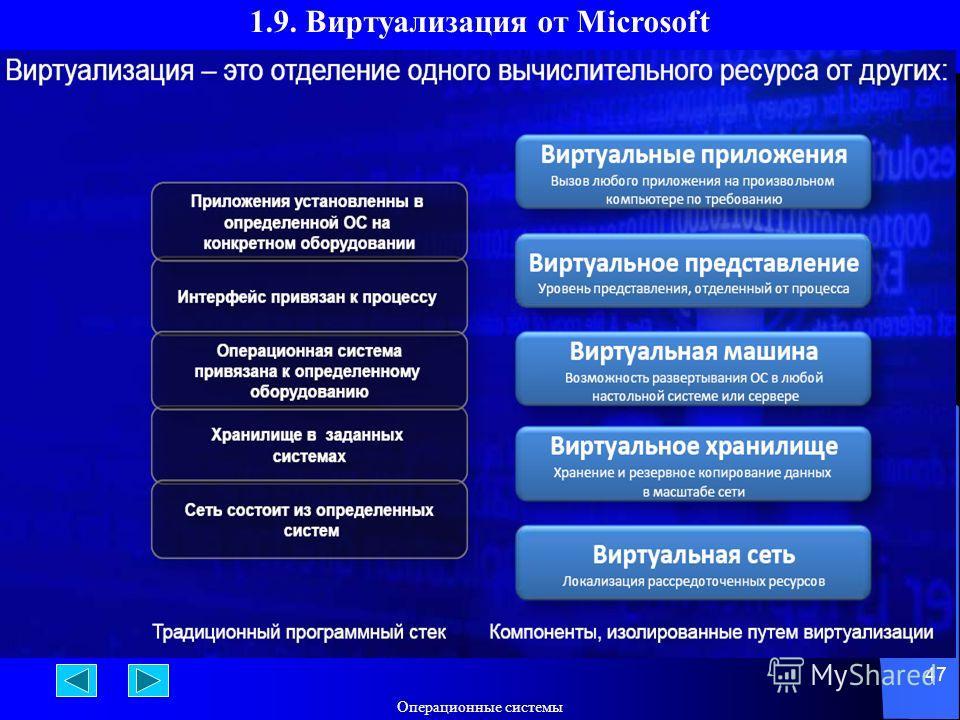 Операционные системы 47 1.9. Виртуализация от Microsoft