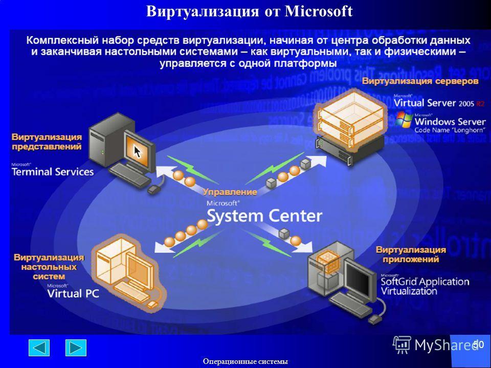 Операционные системы 50 Виртуализация от Microsoft
