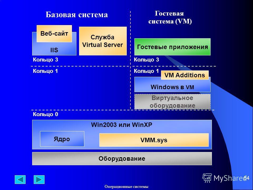 Операционные системы 54 Гостевая система (VM) Win2003 или WinXP Ядро VMM.sys Кольцо 0 Оборудование Кольцо 1 Кольцо 3 Windows в VM VM Additions Гостевые приложения Кольцо 3 Служба Virtual Server IIS Веб-сайт Виртуальное оборудование Базовая система Ко