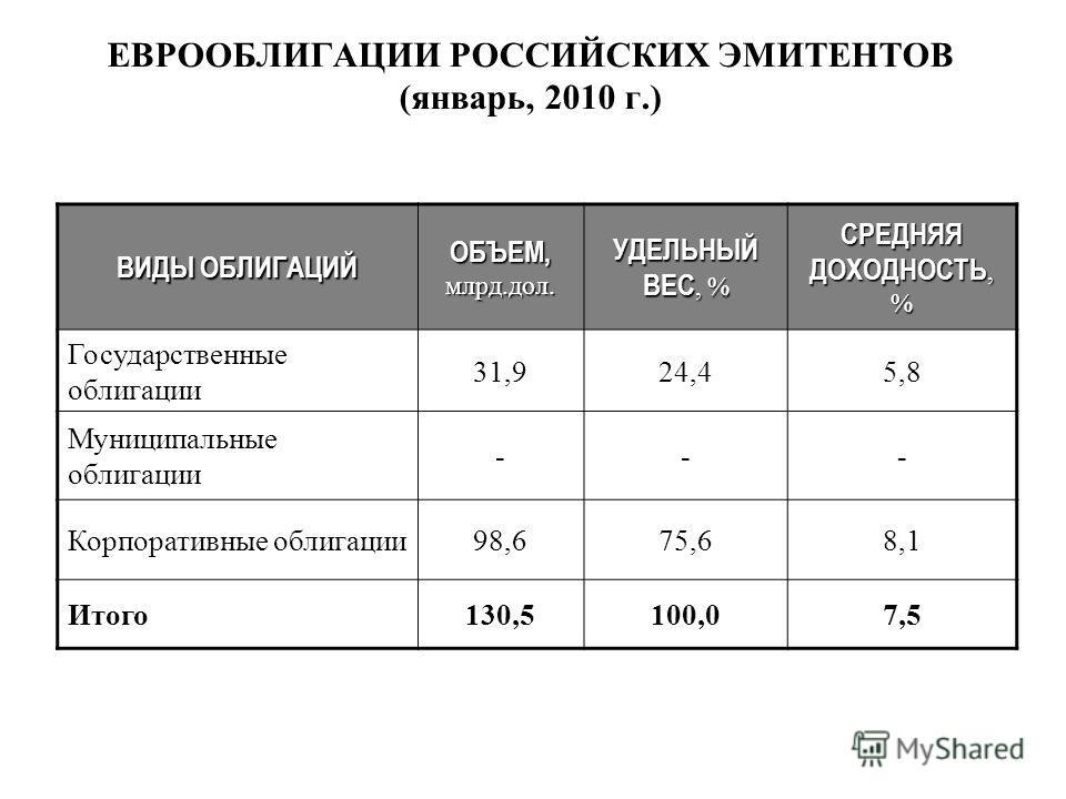 Государственные облигации 31 924 45 8