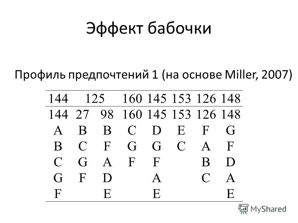 Эффект бабочки 144125160145153126148 1442798160145153126148 ABBCDEFG BCFGGCAF CGAFFBD GFDACA FEEE Профиль предпочтений 1 (на основе Miller, 2007)