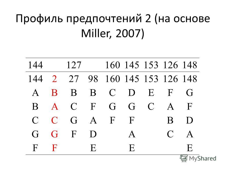 Профиль предпочтений 2 (на основе Miller, 2007) 144 127 160145153126148 144 2 2798160145153126148 A B BBCDEFG B A CFGGCAF C C GAFFBD G G FDACA F F EEE
