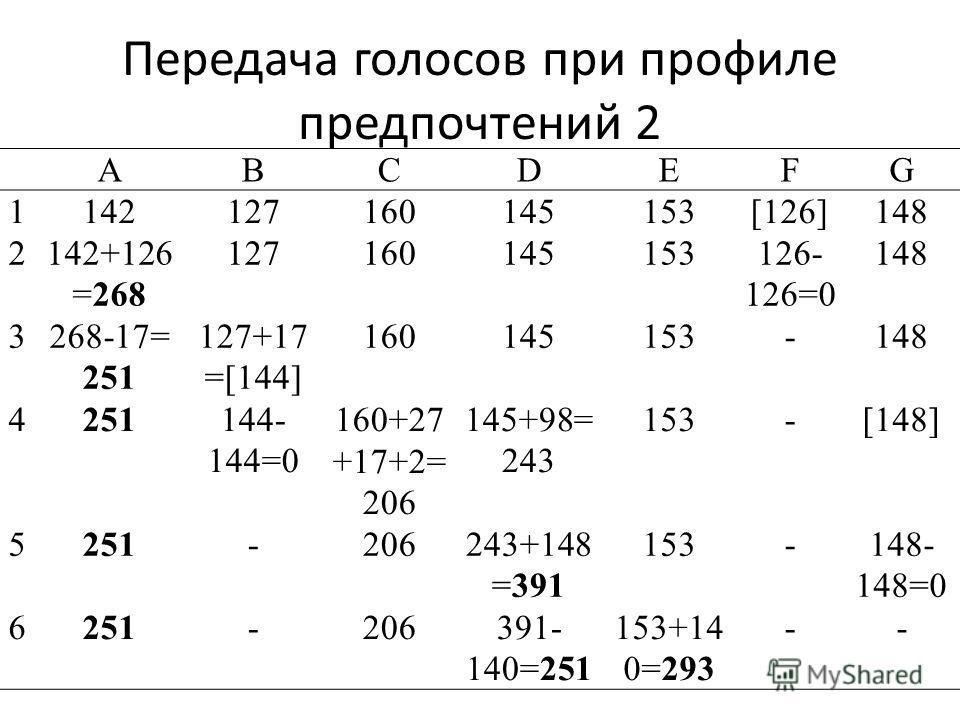 Передача голосов при профиле предпочтений 2 ABCDEFG 1142127160145153[126]148 2142+126 =268 127160145153126- 126=0 148 3268-17= 251 127+17 =[144] 160145153-148 4251144- 144=0 160+27 +17+2= 206 145+98= 243 153-[148] 5251-206243+148 =391 153-148- 148=0