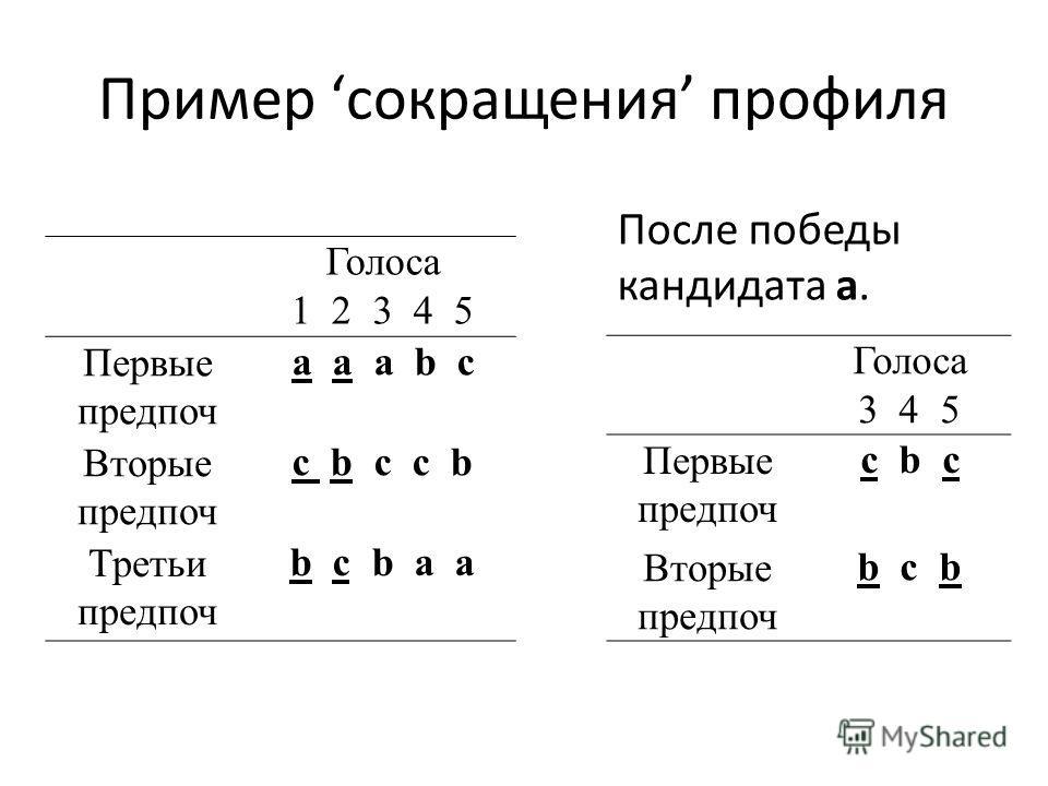 Пример сокращения профиля Голоса 1 2 3 4 5 Первые предпоч a a a b c Вторые предпоч c b c c b Третьи предпоч b c b a a Голоса 3 4 5 Первые предпоч c b c Вторые предпоч b c b После победы кандидата а.