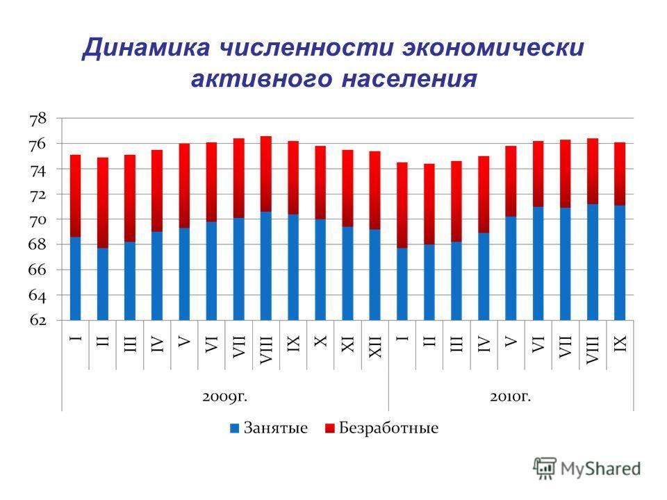 Динамика численности экономически активного населения
