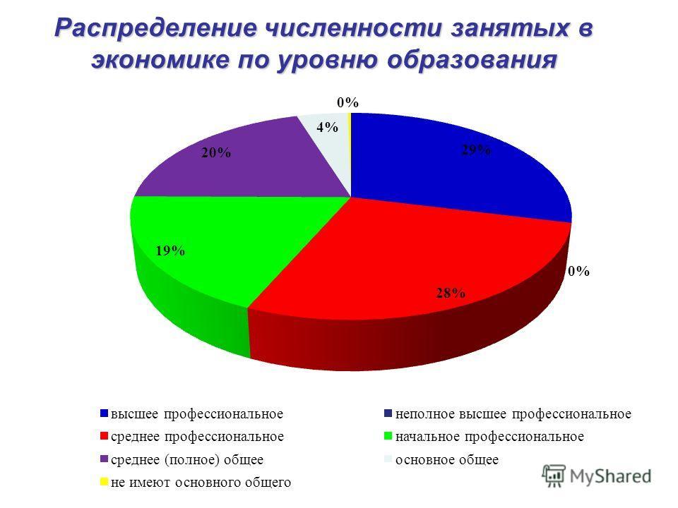 Распределение численности занятых в экономике по уровню образования