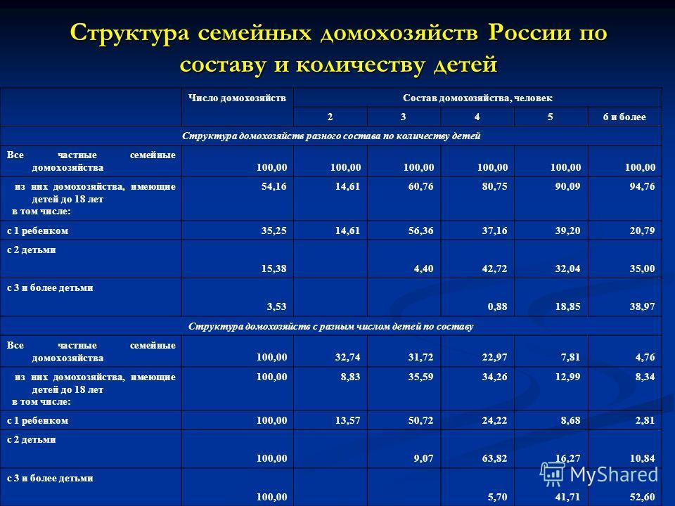 Структура семейных домохозяйств России по составу и количеству детей Число домохозяйствСостав домохозяйства, человек 23456 и более Структура домохозяйств разного состава по количеству детей Все частные семейные домохозяйства 100,00 из них домохозяйст