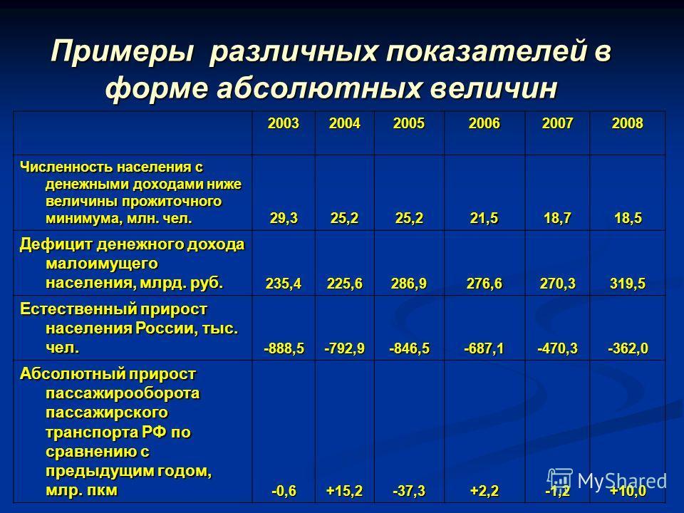 Примеры различных показателей в форме абсолютных величин 200320042005200620072008 Численность населения с денежными доходами ниже величины прожиточного минимума, млн. чел. 29,325,225,221,518,718,5 Дефицит денежного дохода малоимущего населения, млрд.