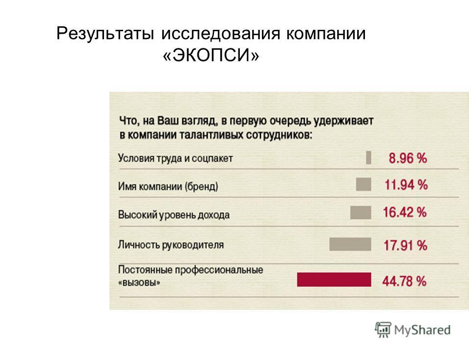 Результаты исследования компании «ЭКОПСИ»