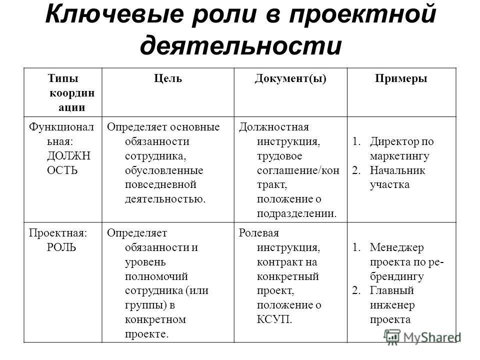 Менеджер по Проектам Должностная инструкция