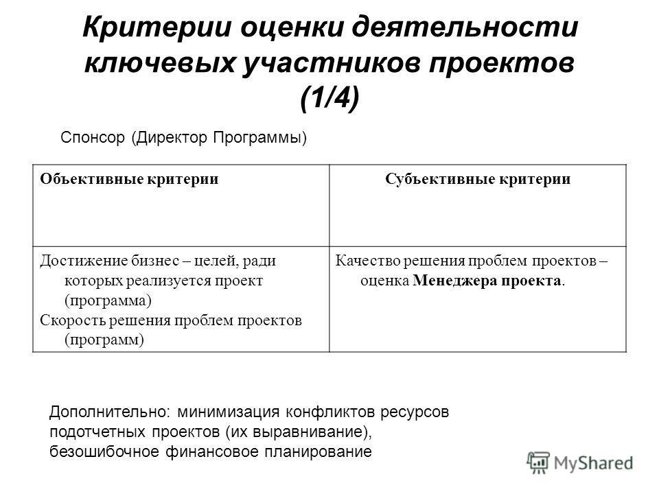 Критерии оценки деятельности ключевых участников проектов (1/4) Объективные критерииСубъективные критерии Достижение бизнес – целей, ради которых реализуется проект (программа) Скорость решения проблем проектов (программ) Качество решения проблем про