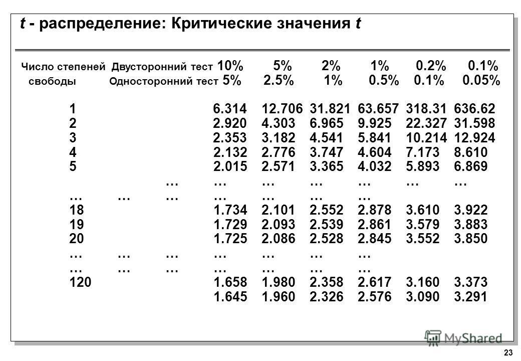 23 t - распределение: Критические значения t Число степеней Двусторонний тест 10% 5% 2% 1% 0.2% 0.1% свободы Односторонний тест 5% 2.5% 1% 0.5% 0.1% 0.05% 1 6.31412.70631.82163.657318.31636.62 2 2.9204.3036.9659.92522.32731.598 3 2.3533.1824.5415.841