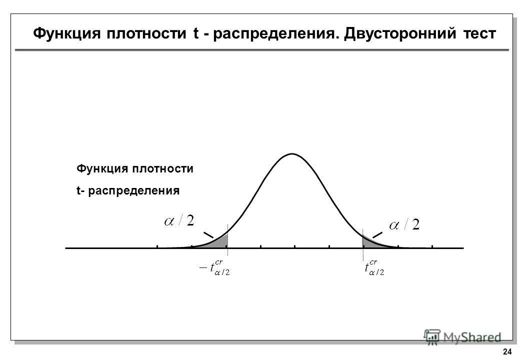 24 Функция плотности t- распределения Функция плотности t - распределения. Двусторонний тест