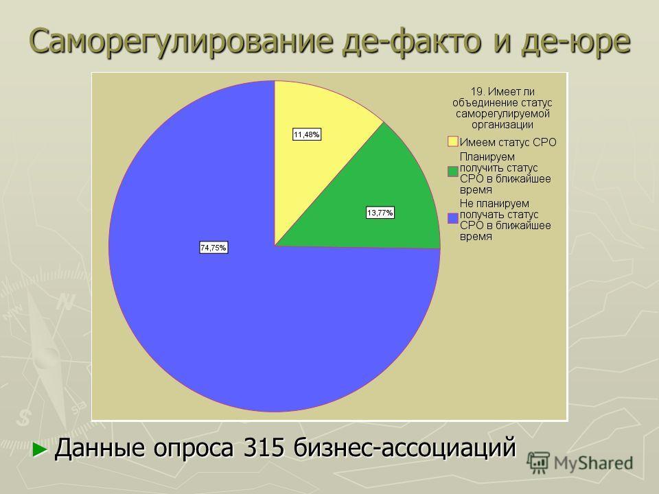 Саморегулирование де-факто и де-юре Данные опроса 315 бизнес-ассоциаций Данные опроса 315 бизнес-ассоциаций
