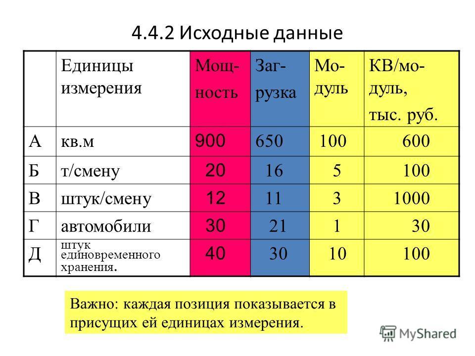 4.4.2 Исходные данные Единицы измерения Мощ- ность Заг- рузка Мо- дуль КВ/мо- дуль, тыс. руб. Акв.м 900 650 100 600 Бт/смену 20 16 5 100 Вштук/смену 12 11 31000 Гавтомобили 30 21 1 30 Д штук единовременного хранения. 40 30 10 100 Важно: каждая позици