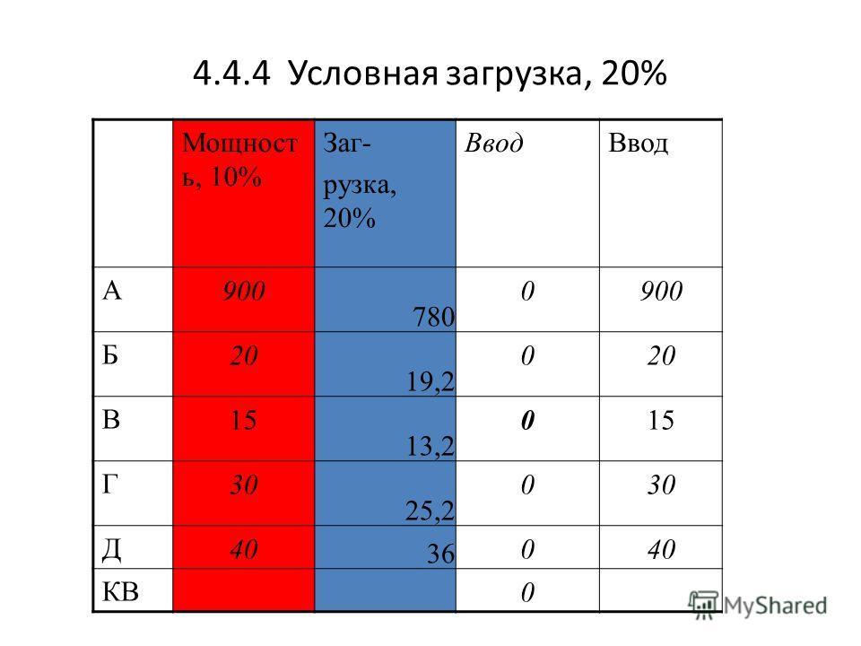 4.4.4 Условная загрузка, 20% Мощност ь, 10% Заг- рузка, 20% Ввод А900 780 0900 Б20 19,2 020 В15 13,2 015 Г30 25,2 030 Д40 36 040 КВ0