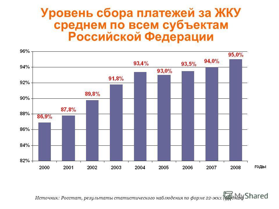 Уровень сбора платежей за ЖКУ среднем по всем субъектам Российской Федерации Источник: Росстат, результаты статистического наблюдения по форме 22-жкх (сводная)