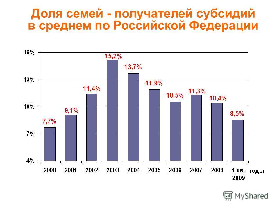Доля семей - получателей субсидий в среднем по Российской Федерации