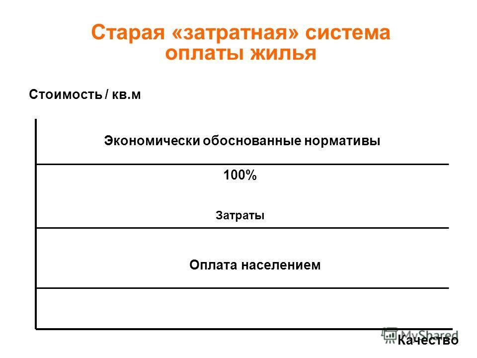 Старая «затратная» система оплаты жилья Стоимость / кв.м Экономически обоснованные нормативы 100% Затраты Оплата населением Качество