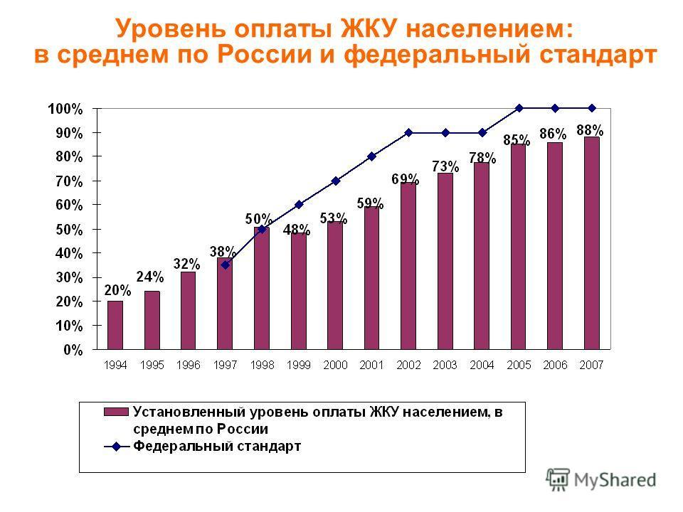 Уровень оплаты ЖКУ населением: в среднем по России и федеральный стандарт