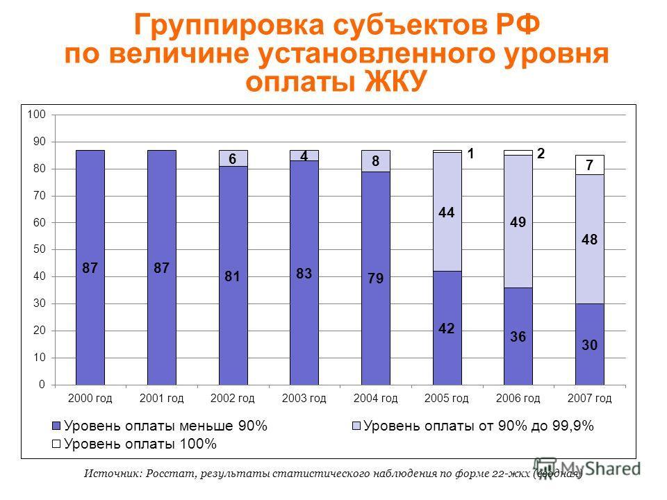 Группировка субъектов РФ по величине установленного уровня оплаты ЖКУ Источник: Росстат, результаты статистического наблюдения по форме 22-жкх (сводная)