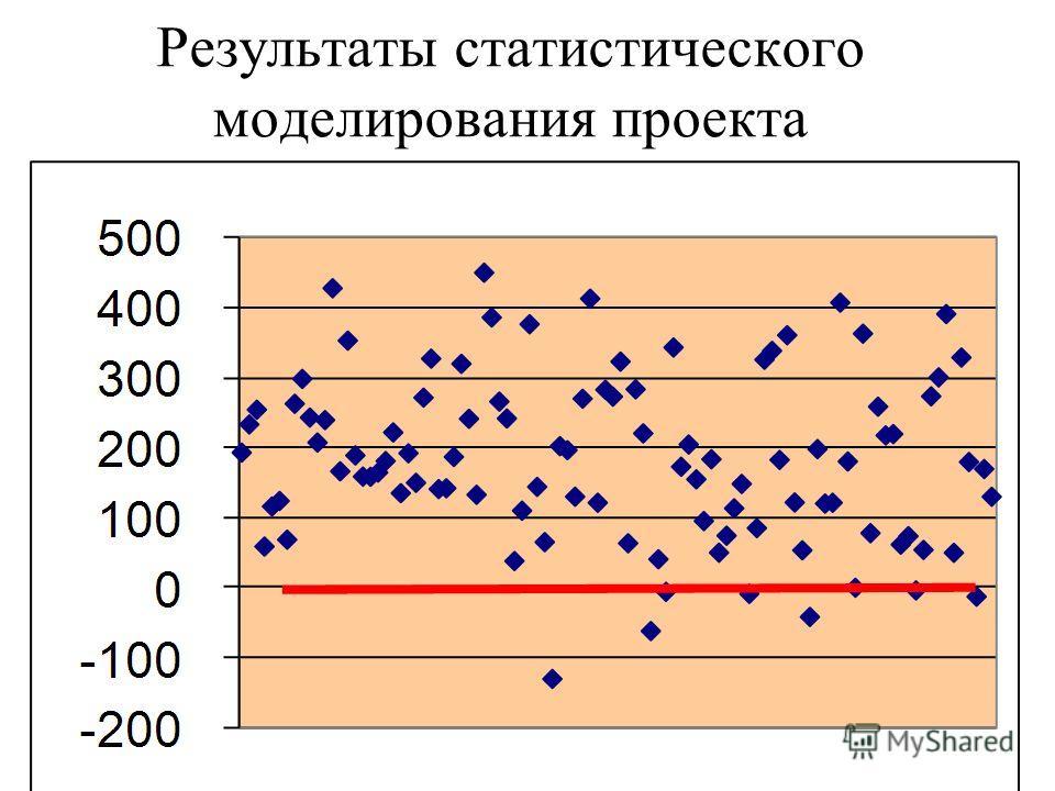 Результаты статистического моделирования проекта