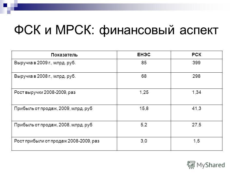 ФСК и МРСК: финансовый аспект ПоказательЕНЭСРСК Выручка в 2009 г., млрд. руб.85399 Выручка в 2008 г., млрд. руб.68298 Рост выручки 2008-2009, раз1,251,34 Прибыль от продаж, 2009, млрд. руб15,841,3 Прибыль от продаж, 2008, млрд. руб5,227,5 Рост прибыл