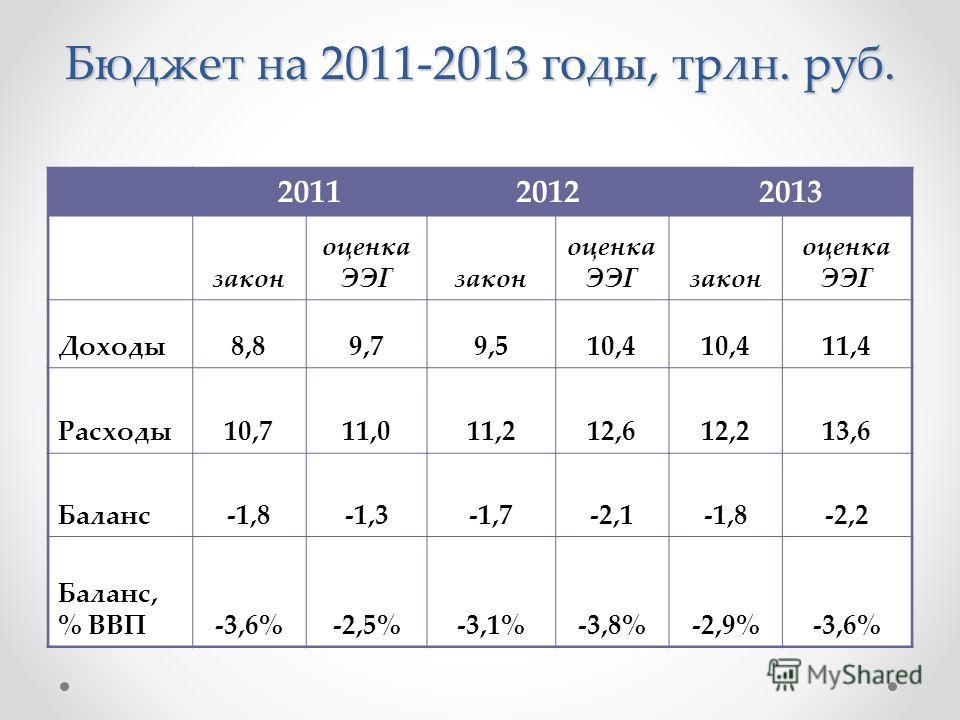 Бюджет на 2011-2013 годы, трлн. руб. 201120122013 закон оценка ЭЭГзакон оценка ЭЭГзакон оценка ЭЭГ Доходы8,89,79,510,4 11,4 Расходы10,711,011,212,612,213,6 Баланс-1,8-1,3-1,7-2,1-1,8-2,2 Баланс, % ВВП-3,6%-2,5%-3,1%-3,8%-2,9%-3,6%