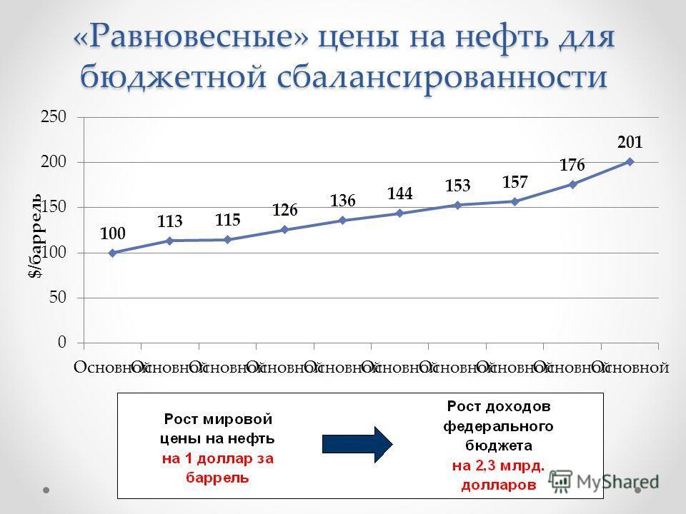 «Равновесные» цены на нефть для бюджетной сбалансированности