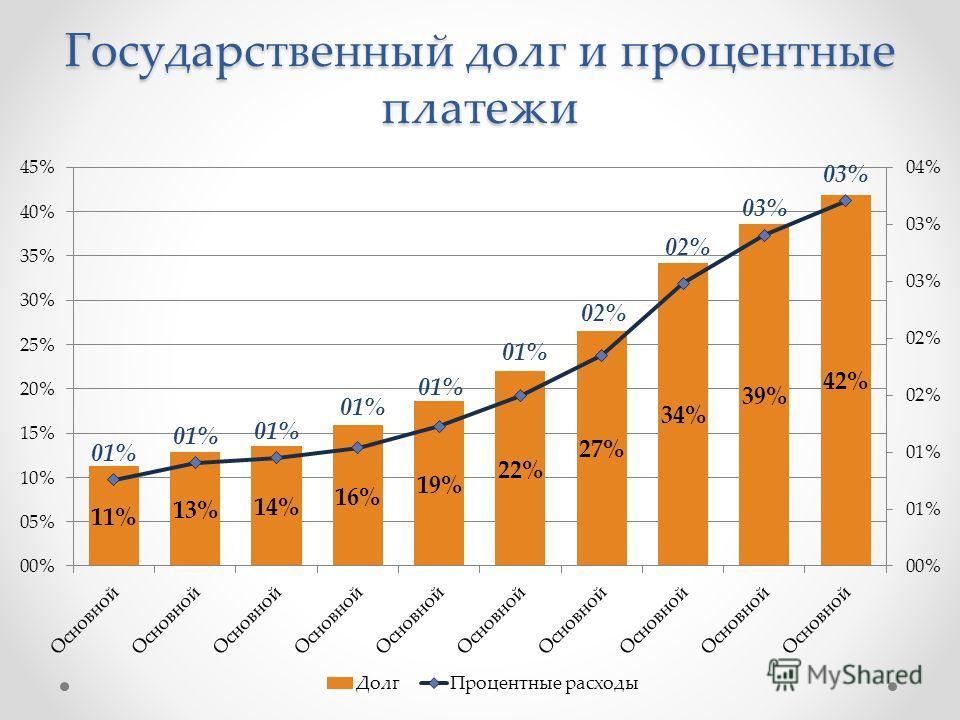 Государственный долг и процентные платежи