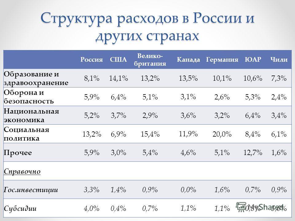 Структура расходов в России и других странах РоссияСША Велико- британия Канада ГерманияЮАРЧили Образование и здравоохранение 8,1%14,1%13,2% 13,5% 10,1%10,6%7,3% Оборона и безопасность 5,9%6,4%5,1% 3,1% 2,6%5,3%2,4% Национальная экономика 5,2%3,7%2,9%
